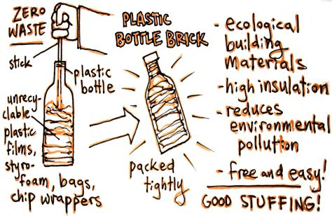 plastic eco bricks bellville presbyterian church