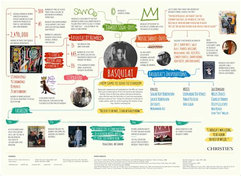 infographic art the dense tapestry of basquiat s life