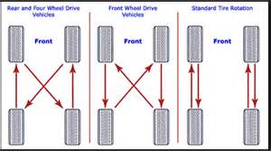Car Tires Rotation Tire Rotation