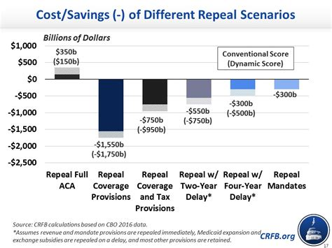 cost of emergency room visit with insurance cost savings of different repeal scenarios committee for a responsible federal budget