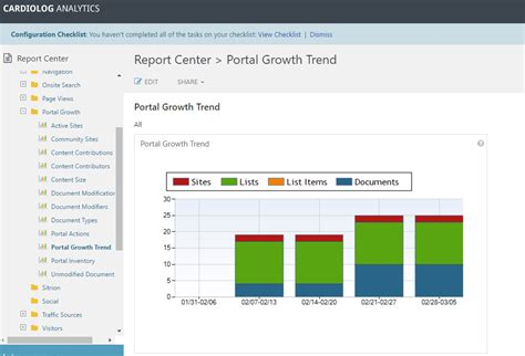 Office 365 Portal Analytics Portal Growth Trend Sharepoint Usage Report