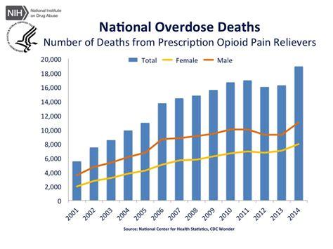 Rapid Opiate Detox Deaths by New Jersey Prescription Negligence Lawyer Opioid