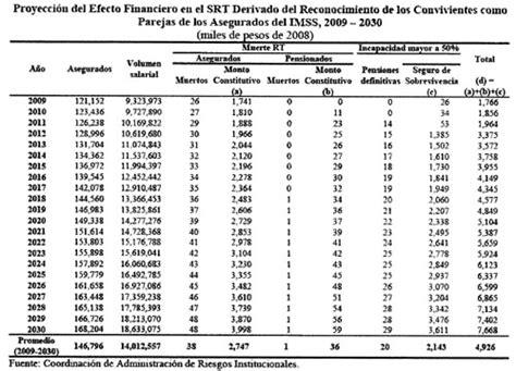 ley 73 imss modalidad 40 tabla de aportacion imss modalidad 40 gaceta parlamentaria