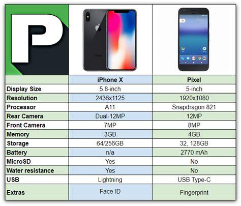 iphone x vs pixel phandroid