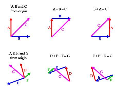 opencl tutorial vector addition 翻译 现代opengl教程 04 相机 向量 输入 简书
