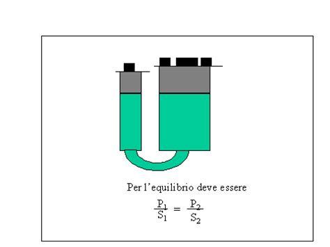principio dei vasi comunicanti archimede statica dei fluidi pressione idrostatica principio dei