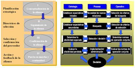 cadenas de suministros colaborativas supply chain management p 225 2 monografias