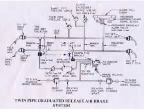 Locomotive Air Brake System Diagram Rail Maniac July 2015