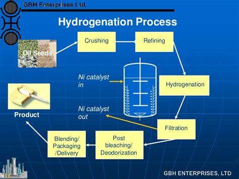 Hydrogenation of Edible Oils