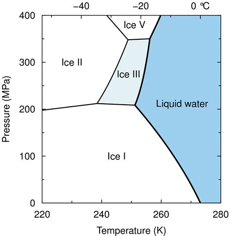 phase diagram for water iii