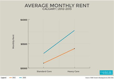 average rent cost retirement homes calgary senior communities care