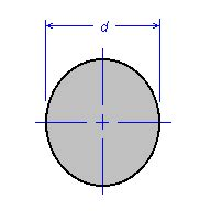 Circle Section Modulus by Properties Of Sections