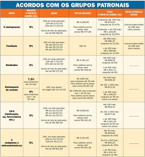 sindicatos dos frentistas pr tabela salarial 2016 banner sindicato dos metal 250 rgicos de s 227 o paulo e mogi
