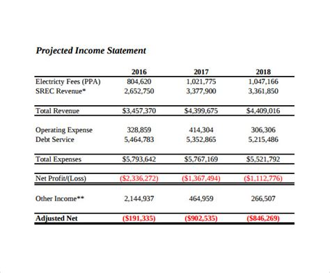 projected financial statement template sle projected income statement template 11 free