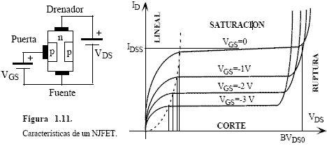 transistor jfet reta de carga fet mosfet ventajas desventajas y caracter 237 sticas electr 243 nica unicrom
