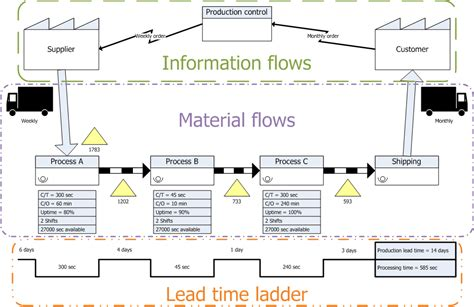 value mapping visio value mapping definition steps and exles
