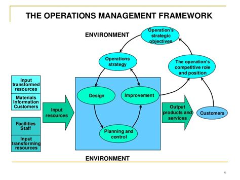 operation management introduction to operations management fms