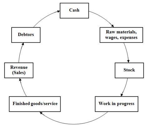 Credit Cycle Formula Operating Cycle Of A Company Pictures To Pin On Pinsdaddy