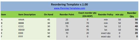 Inventory Reorder Point Excel Template Reordering Template In Excel Spreadsheet Templates