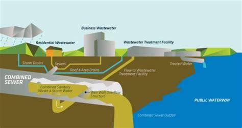 home design diagram sewer system diagram best free home design idea