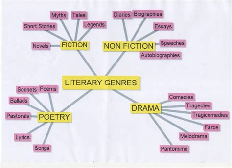Essay As A Literary Genre by Library Books Esl Resources
