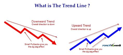 What Is The What Is The Trend Line Forex Winners Free