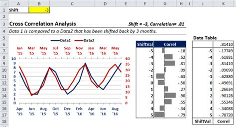Mba 525 Study Analysis Exle by Cross Correlations Part 2