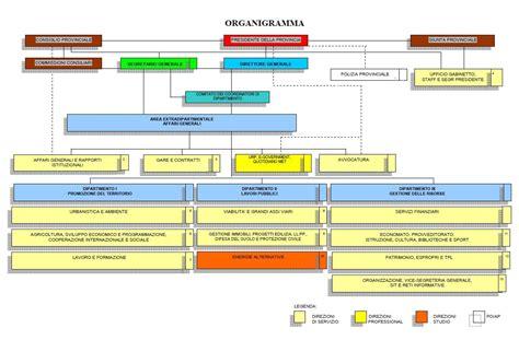 ufficio controllo di gestione provincia di firenze organigramma