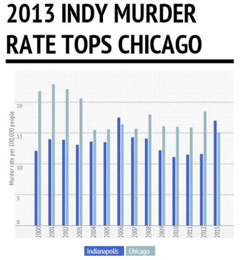 chicago murder rate 2012 12 shot 5 fatally in chicago as july 4th holiday weekend