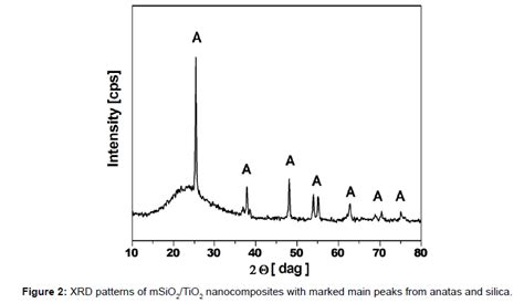 xrd pattern of nano silica mesoporous silica nanospheres functionalized by tio2 as a