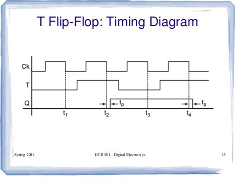 timing diagram for t flip flop flipflop