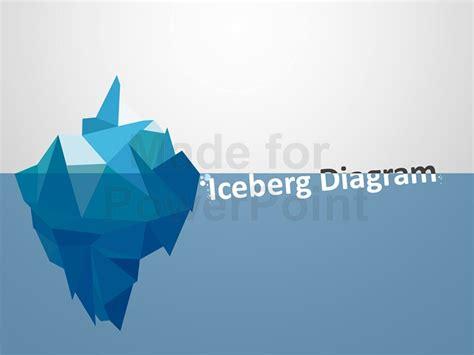 Iceberg Model Editable Powerpoint Template Iceberg Powerpoint Template