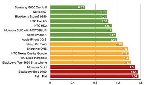 mobile phone radiation levels xconomy will new radiation labels affect mobile phone sales