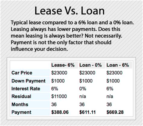 what is the typical deposit for buying a house buying vs leasing your next gmc vehicle coffman gmc what is the typical deposit for