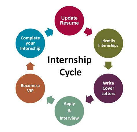 intern program internships manhattanville college