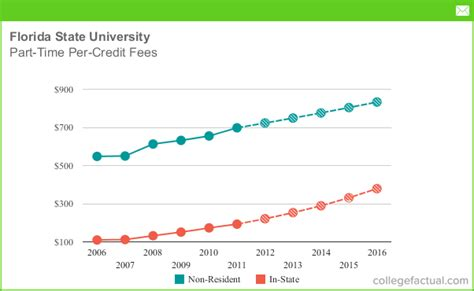 Of South Florida Mba Fees by Part Time Tuition Fees At Florida State