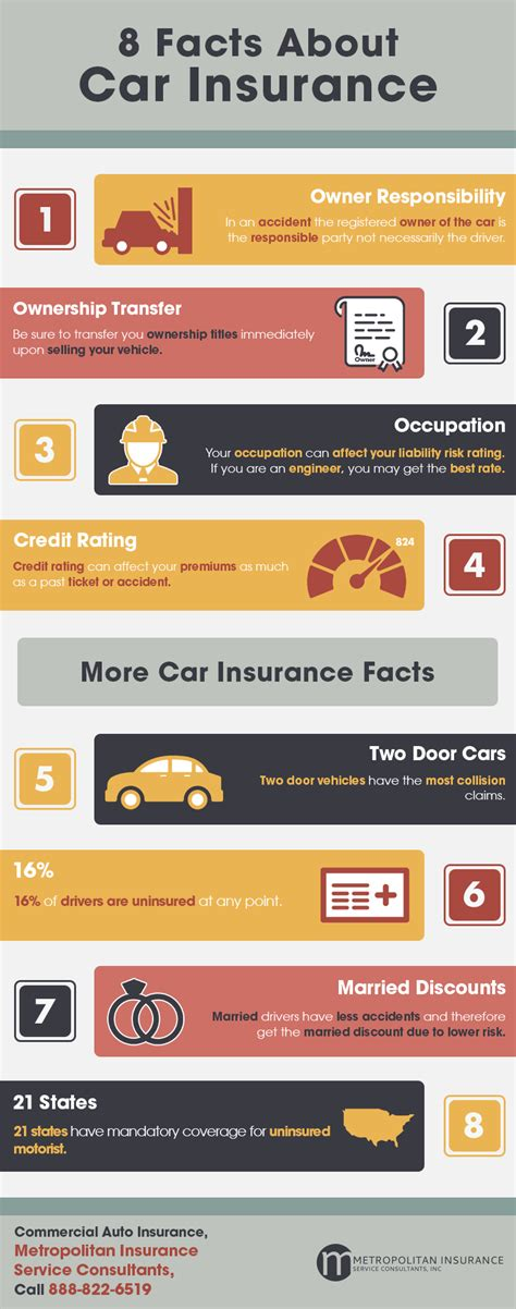 8 Facts About Car Insurance   Shared Info Graphics