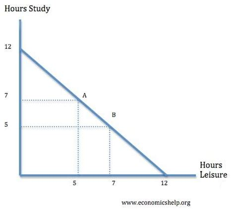 Opportunity Cost Economics Essay by Production Possibility Frontier Economics Help