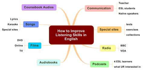 ms hoa how to improve your listening skill