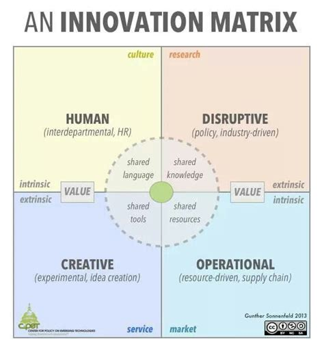 Harvard Business Review Hbr Creativity In Advertising innovation management matrix that i published in harvard business review greg satell