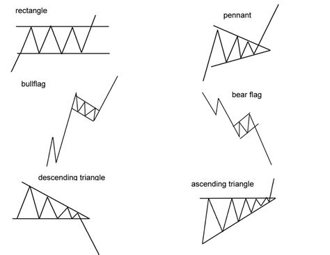 candlestick pattern flag how to read candlestick charts at a glance trader s bulletin