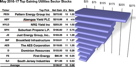 pattern energy yahoo finance top utility dog is pattern energy analysts assert after