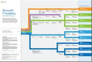 infographic microsoft it academy certification roadmap