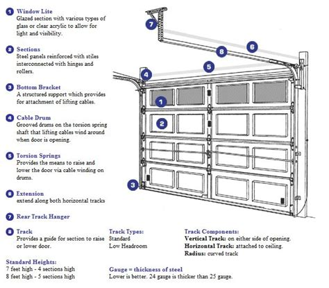 Garage Door Will Not Open Jb Garage Door Repair Las Overhead Door Manual