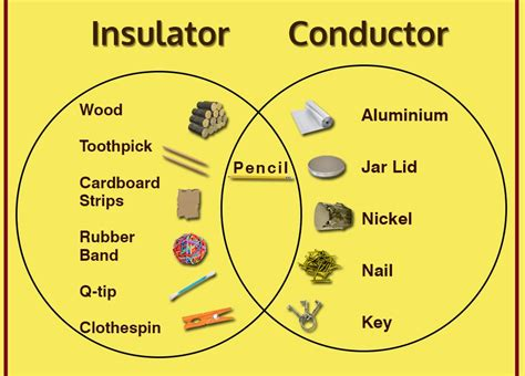 electrical conductors and insulators thriftwood badge team