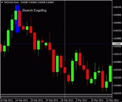 candlestick pattern tricks a strong candlestick price pattern my links page