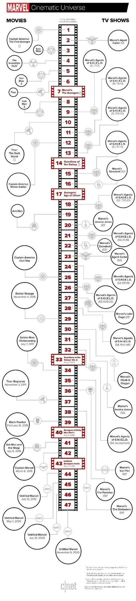 Marvel Order To 2017 Marvel Timeline Here S The Order To Every