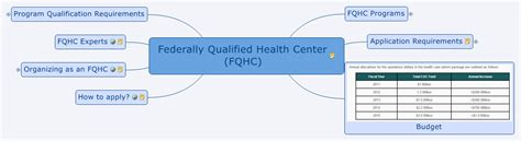 Health Service Act Section 330 by Federally Qualified Health Center Fqhc Xmind