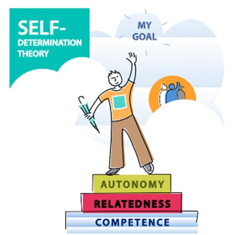Shelf Determination by Youth Who Thrive Self Determination Theory