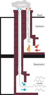 Two Fireplaces One Chimney by Fireplace Chimney Chimney Maintenance Chimney Flue